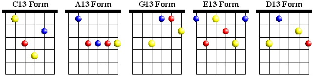 CAGED Dominant 13 Chords