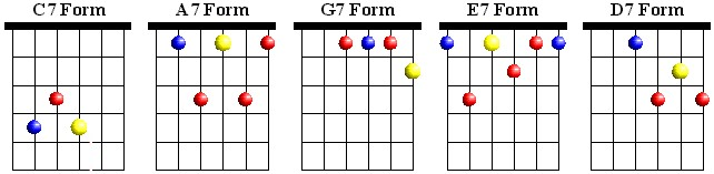 CAGED Dominant 7 Chords