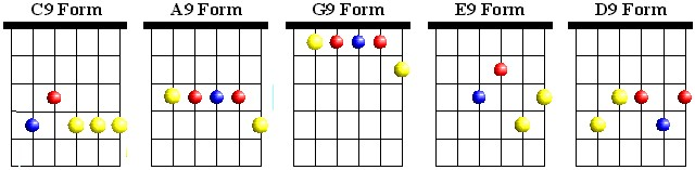 CAGED Dominant 9 Chords