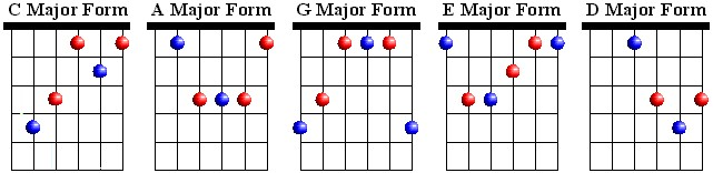 CAGED Major Chords