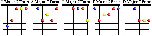 CAGED Major 7 Chords