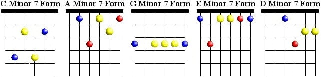 CAGED Minor 7 Chords