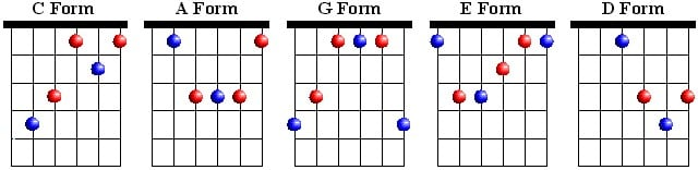 Guitar guitar chords name with picture : Chord to Chord Relationships | Guitar Lesson World