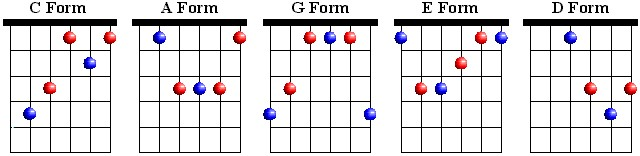 CAGED Chord Patterns
