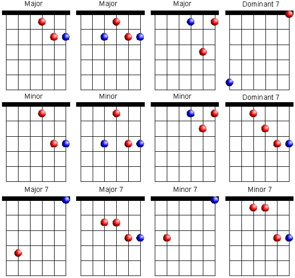 DADGAD | Guitar Lesson World