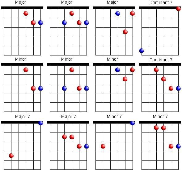 open e tuning guitar chords
