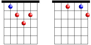 Diminished Chord Patterns