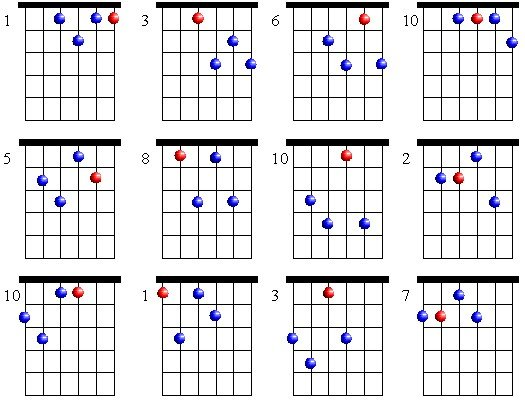 F Minor 7 Drop 2 Patterns  F Minor 7 Chord