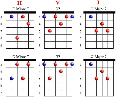 Dm7 Guitar Chord  The 12 Best Ways to Play w Charts