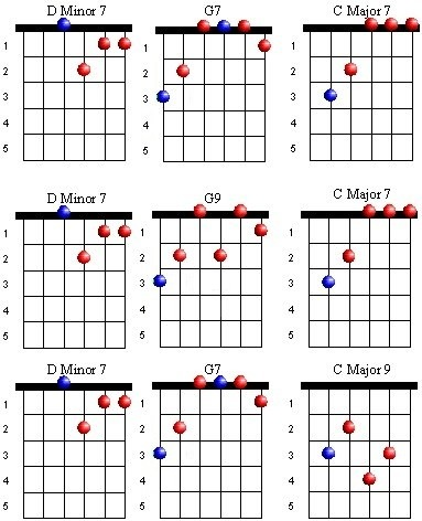 Jazz Progressions | Guitar Lesson World