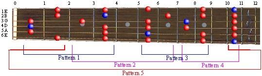Full Pattern: D# Minor Pentatonic Scale