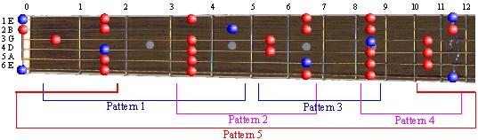 Full Pattern: E Major Pentatonic Scale