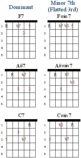 Seventh Chords | Guitar Lesson World