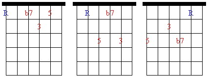 Seventh Chord Patterns - Dominant 7