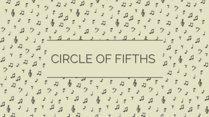 graphic about Printable Circle of Fifths Wheel identified as Circle of Fifths Guitar Lesson Planet