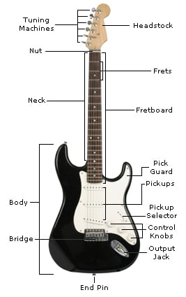 Parts of a guitar (electric)