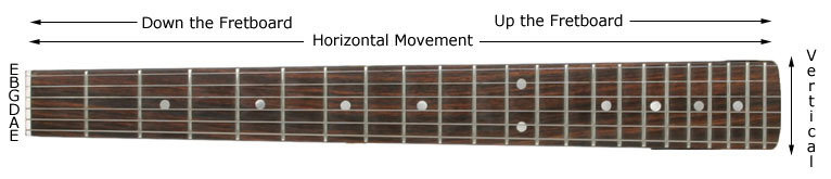 Fretboard Movement