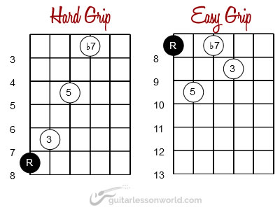 Hard and Easy C7 Chord Grips