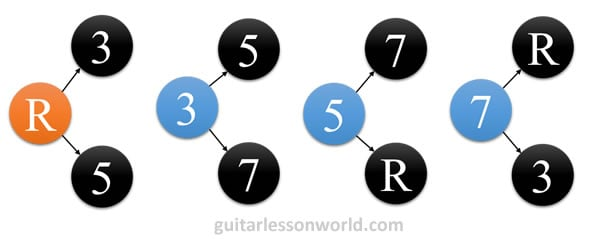 Common Chord Intervals